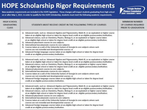 Requirements for the new update to the HOPE scholarship
